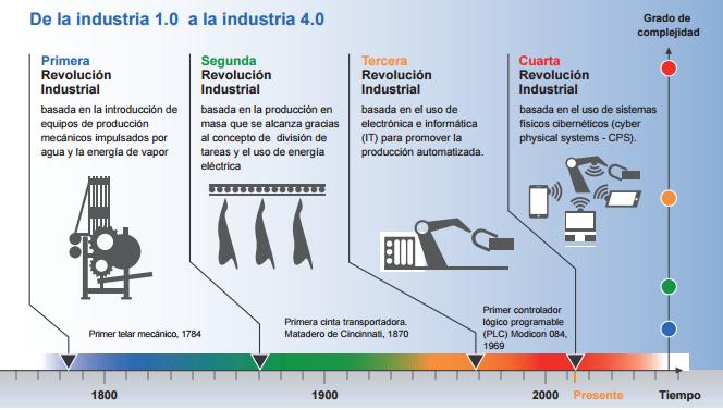 evolucion-industria-hasta-4_0