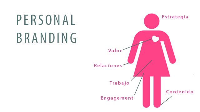 personal-branding-curriculum-2-0.png