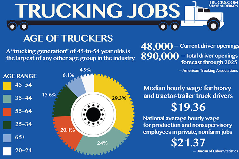 Trucking-Infographic-age-of-truckers.jpg
