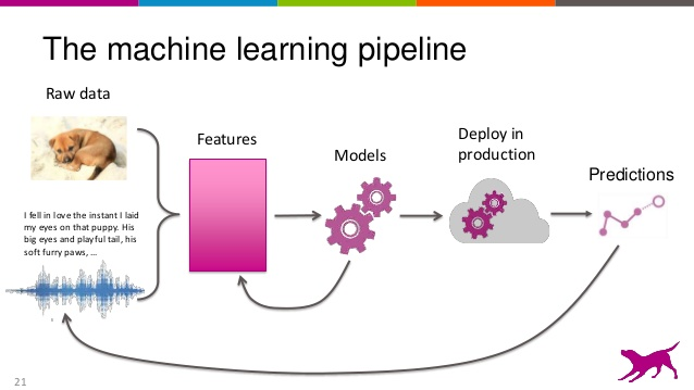 overview-of-machine-learning-and-feature-engineering-21-638