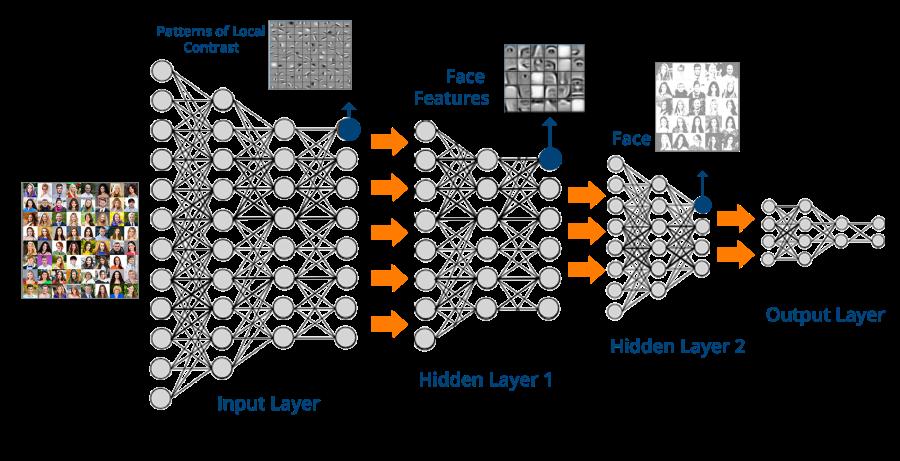 Deep-Neural-Network-What-is-Deep-Learning-Edureka.png