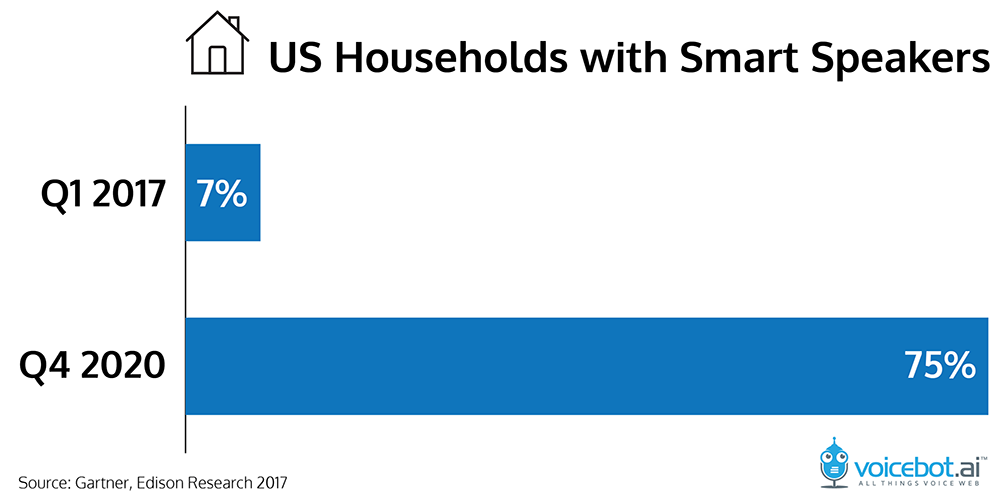 gartner-total-households-smart-speakers-01.png